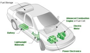 hybrid car how it works